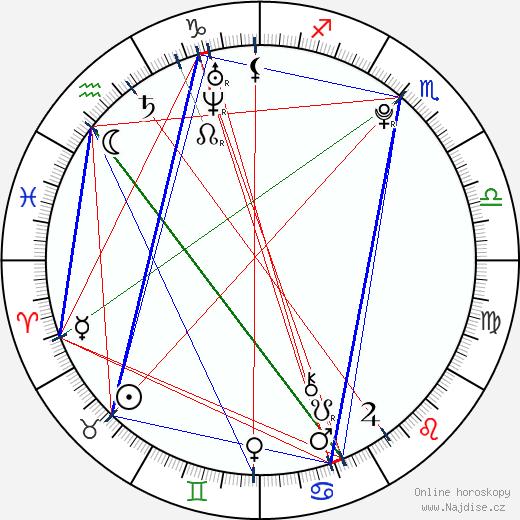 Romana Tabaková wikipedie wiki 2017, 2018 horoskop