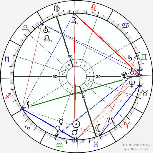 Romano Guardini wikipedie wiki 2018, 2019 horoskop