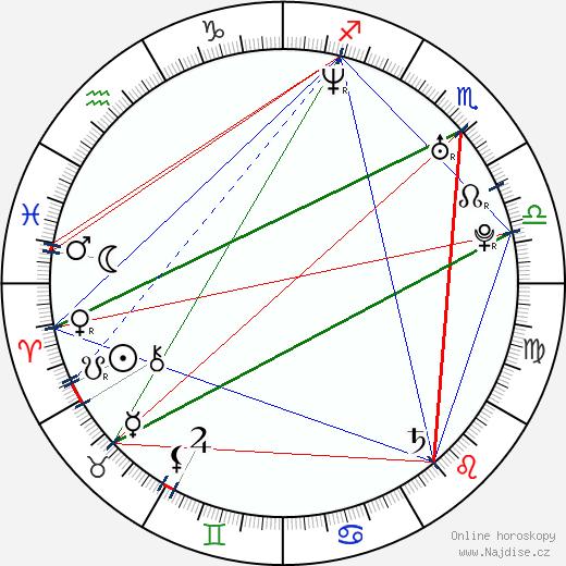 Romina Gaetani wikipedie wiki 2018, 2019 horoskop