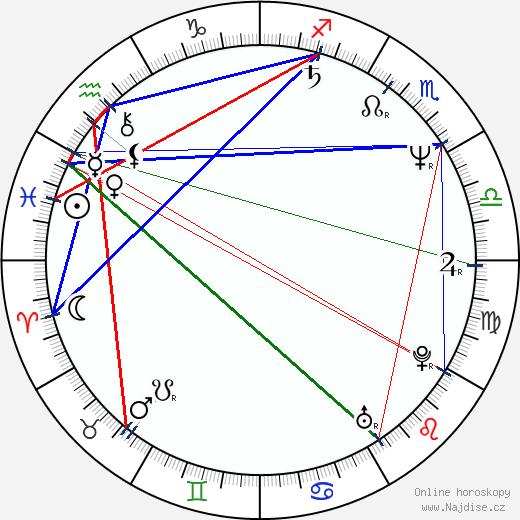 Ron Fassler wikipedie wiki 2018, 2019 horoskop