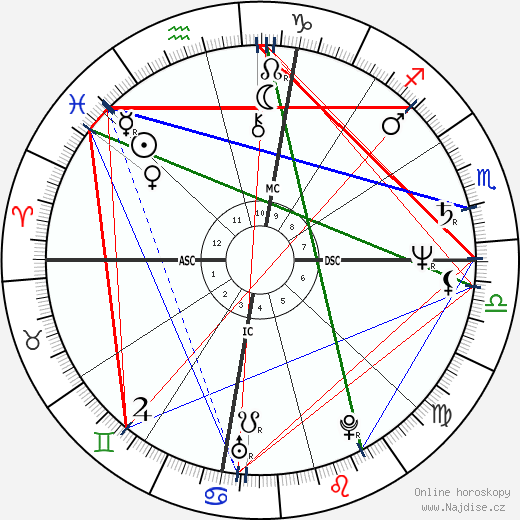 Ron Howard wikipedie wiki 2019, 2020 horoskop