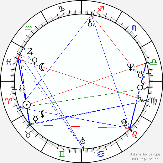 Ron Perlman wikipedie wiki 2017, 2018 horoskop