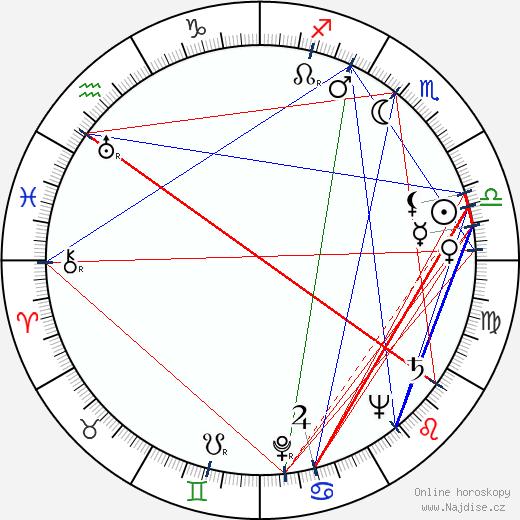 Ron Randell wikipedie wiki 2018, 2019 horoskop