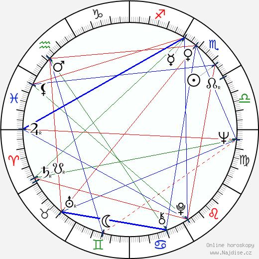 Ron Rifkin wikipedie wiki 2018, 2019 horoskop