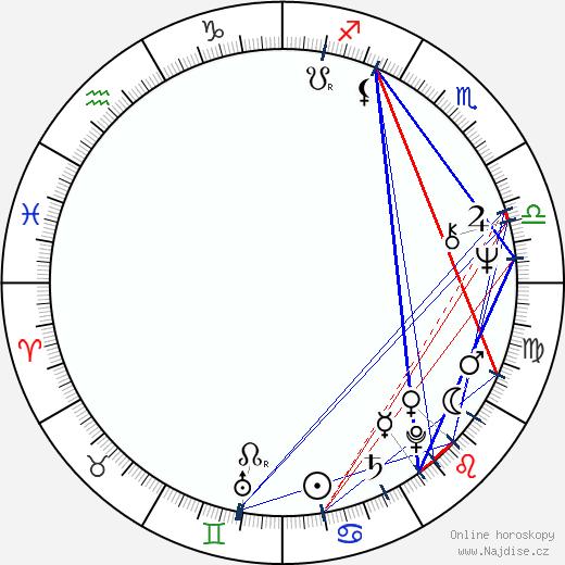 Ron Silver wikipedie wiki 2019, 2020 horoskop