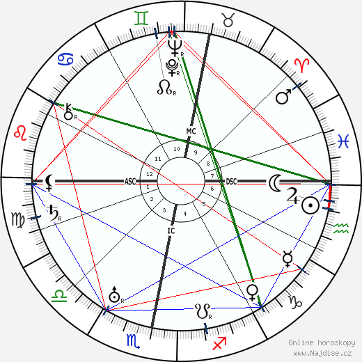Ronald Colman wikipedie wiki 2018, 2019 horoskop