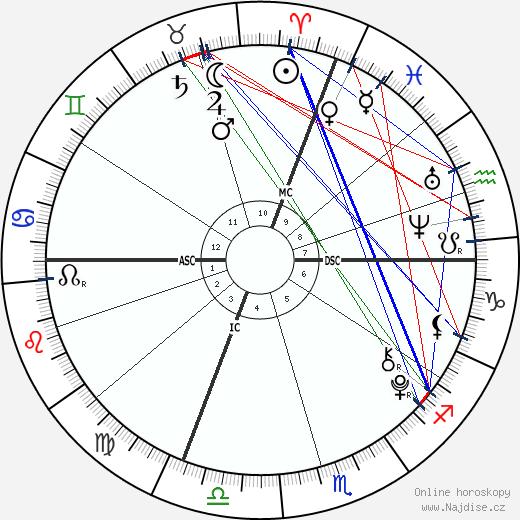 Ronald Da Lima wikipedie wiki 2018, 2019 horoskop