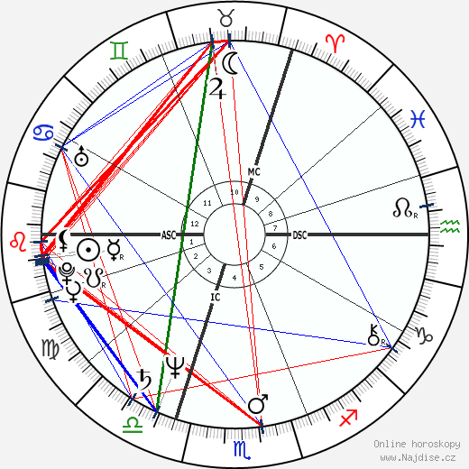 Ronald Guttman wikipedie wiki 2018, 2019 horoskop