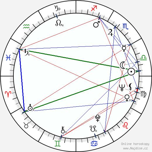 Ronald Lacey wikipedie wiki 2018, 2019 horoskop