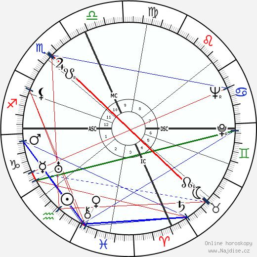 Ronald Reagan wikipedie wiki 2017, 2018 horoskop