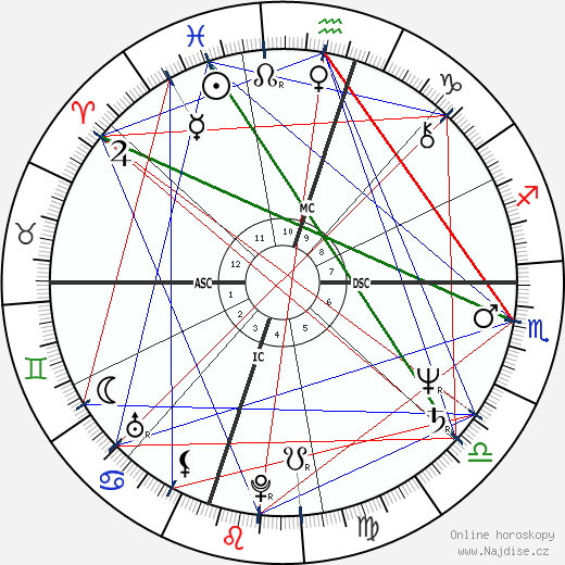 Ronn Moss wikipedie wiki 2018, 2019 horoskop