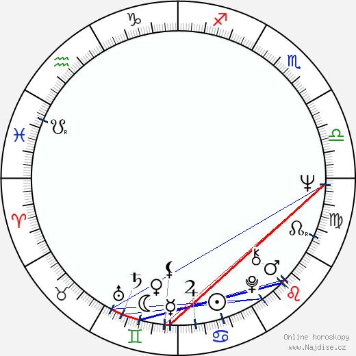 Ronnie James Dio wikipedie wiki 2020, 2021 horoskop