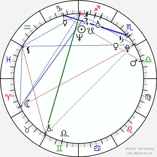 Ronnie Radke wikipedie wiki 2017, 2018 horoskop