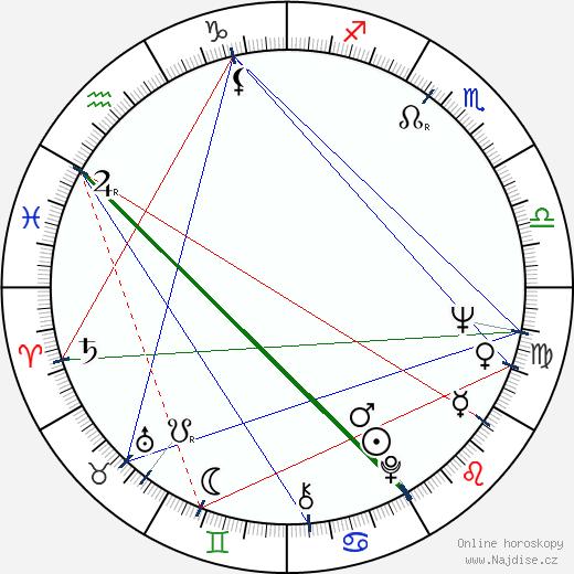 Ronny Cox wikipedie wiki 2019, 2020 horoskop