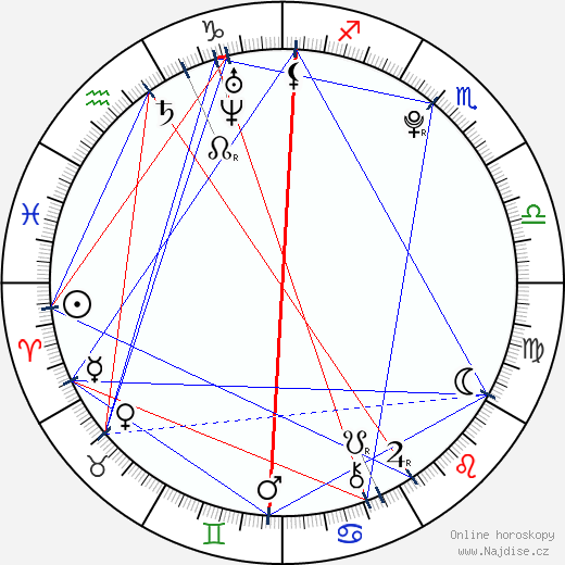 Rory Copus wikipedie wiki 2019, 2020 horoskop