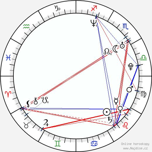 Rory MacGregor wikipedie wiki 2019, 2020 horoskop