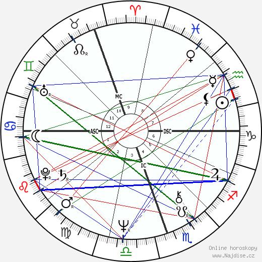 Ros Kelly wikipedie wiki 2018, 2019 horoskop