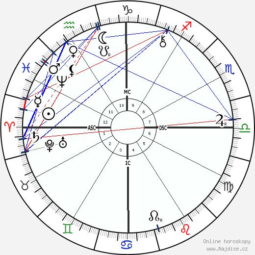 Rosa Praed wikipedie wiki 2017, 2018 horoskop