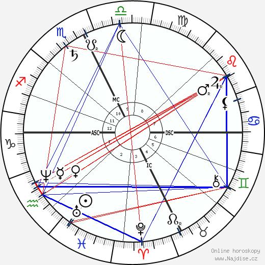 Rosalia de Castro wikipedie wiki 2018, 2019 horoskop