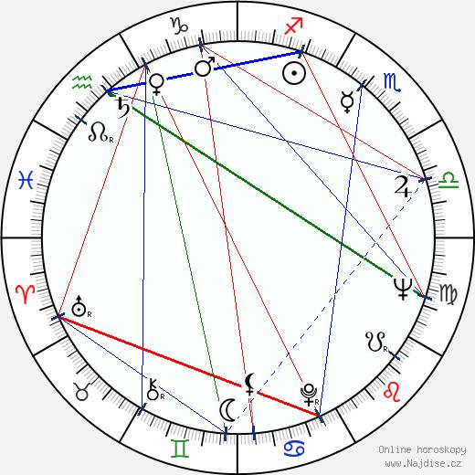 Rosalind Knight wikipedie wiki 2018, 2019 horoskop