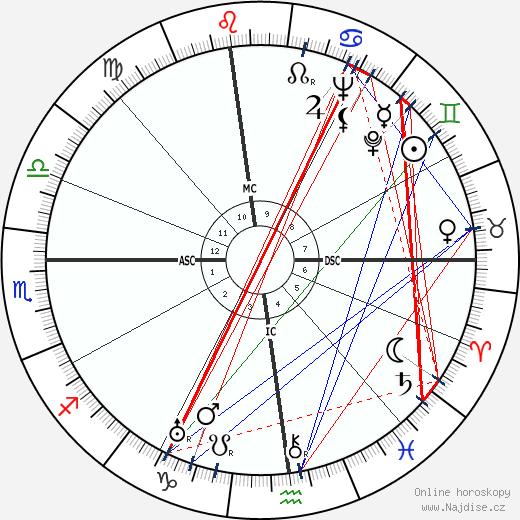 Rosalind Russell wikipedie wiki 2019, 2020 horoskop