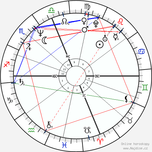 Rosanna Arquette wikipedie wiki 2017, 2018 horoskop