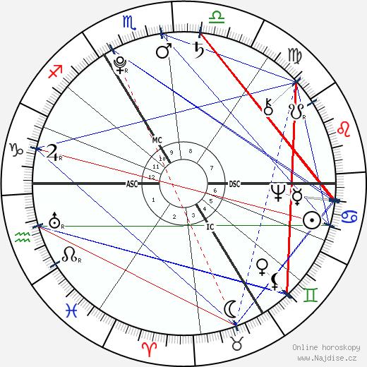 Rose Bertin wikipedie wiki 2019, 2020 horoskop