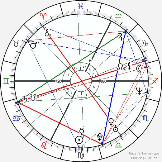 Rose McGowan wikipedie wiki 2020, 2021 horoskop