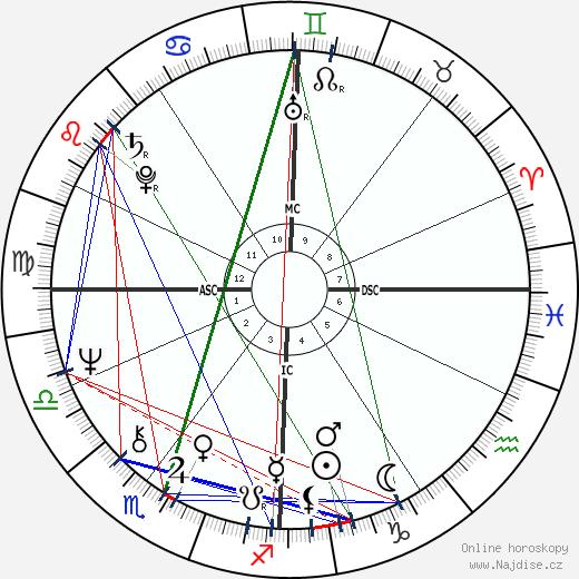 Roselyne Bachelot wikipedie wiki 2018, 2019 horoskop