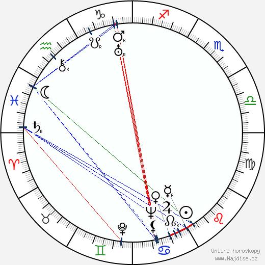 Ross Alexander wikipedie wiki 2019, 2020 horoskop