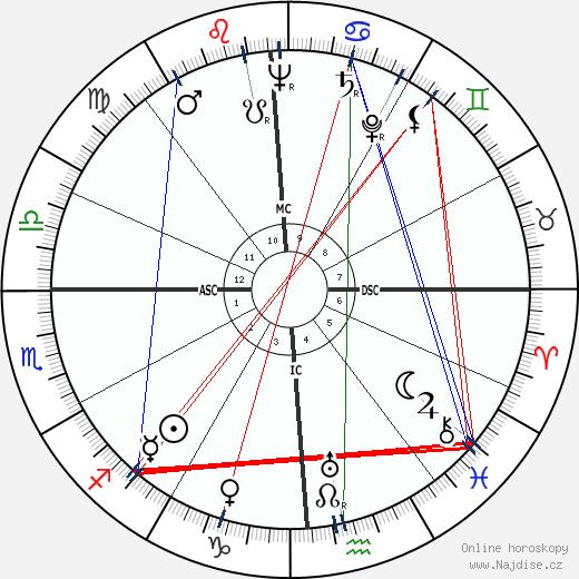 Ross Macdonald wikipedie wiki 2017, 2018 horoskop