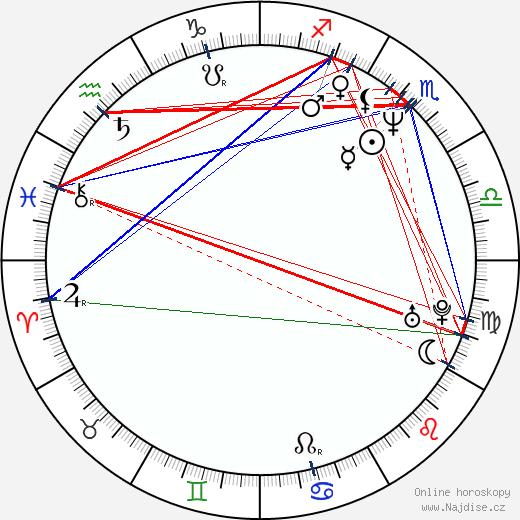 Rostislav Čtvrtlík wikipedie wiki 2019, 2020 horoskop