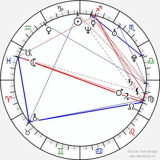 Rostislav Novák ml. wikipedie wiki 2019, 2020 horoskop