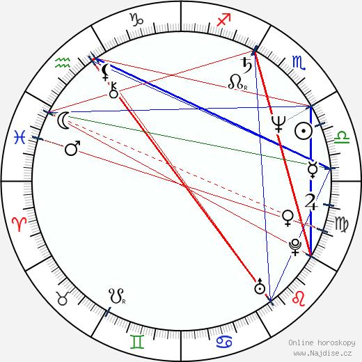 Rostislav Osička wikipedie wiki 2020, 2021 horoskop