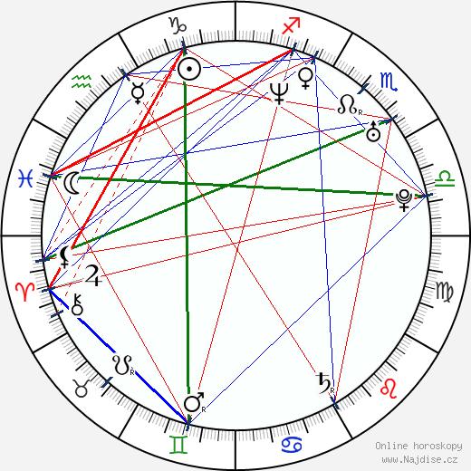 Rostislav Vítek wikipedie wiki 2019, 2020 horoskop