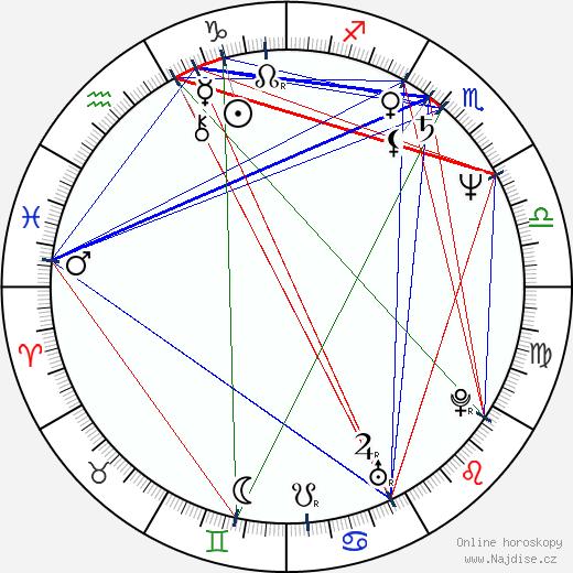 Rowan Atkinson wikipedie wiki 2018, 2019 horoskop