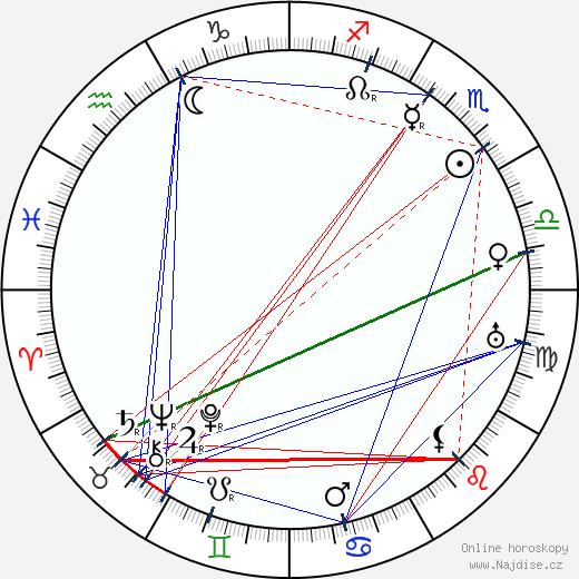Rowland Hazard III wikipedie wiki 2020, 2021 horoskop