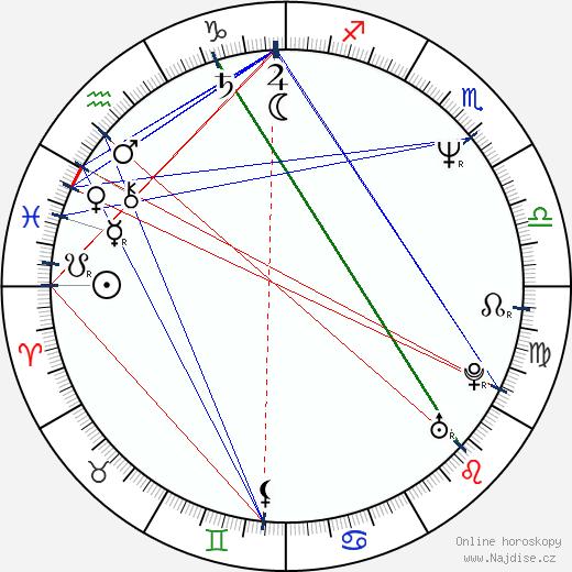 Roxanne Kernohan wikipedie wiki 2017, 2018 horoskop
