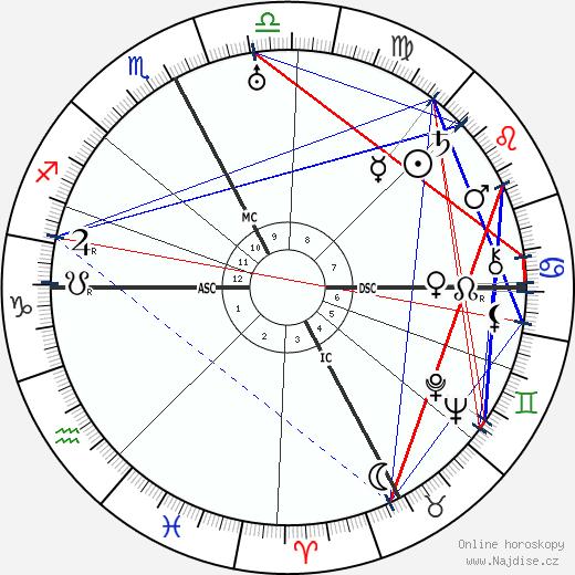 Roy C. Firebrace wikipedie wiki 2017, 2018 horoskop
