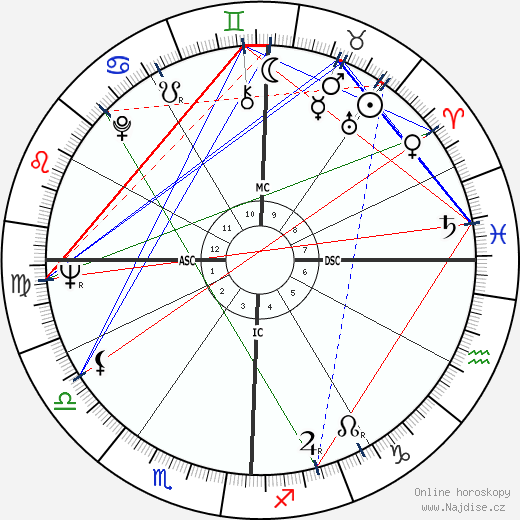 Roy Orbison wikipedie wiki 2018, 2019 horoskop