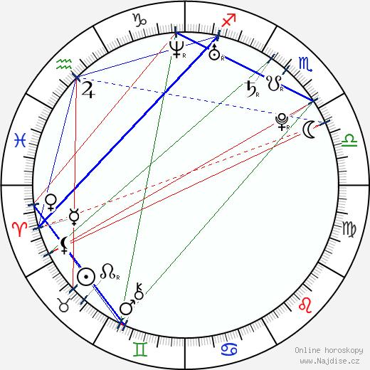 Rozálie Kohoutová wikipedie wiki 2018, 2019 horoskop