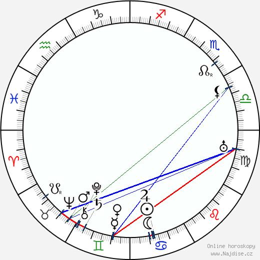 Rube Goldberg wikipedie wiki 2019, 2020 horoskop