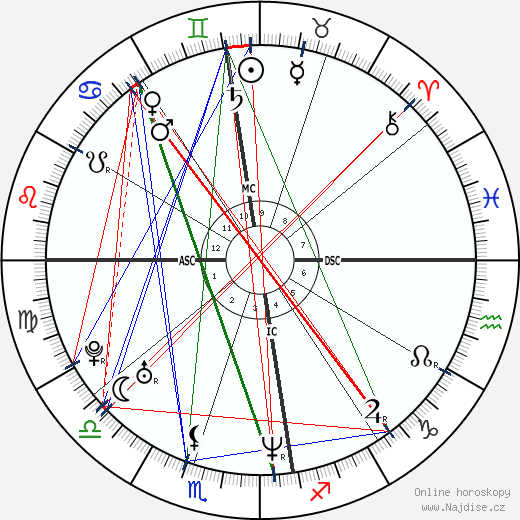 Rubens Barrichello wikipedie wiki 2017, 2018 horoskop