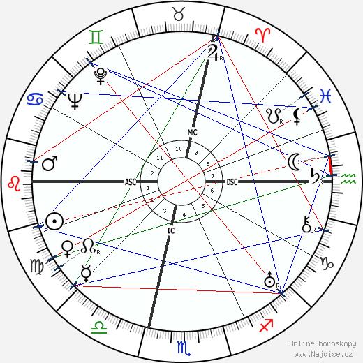 Ruby Keeler wikipedie wiki 2019, 2020 horoskop