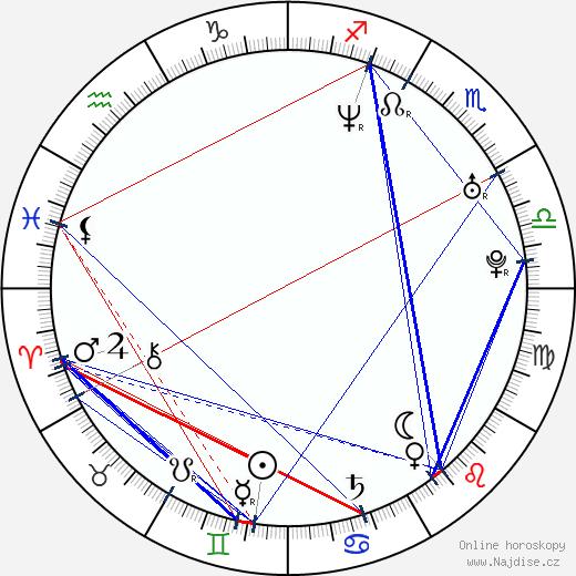 Ruda z Ostravy wikipedie wiki 2018, 2019 horoskop