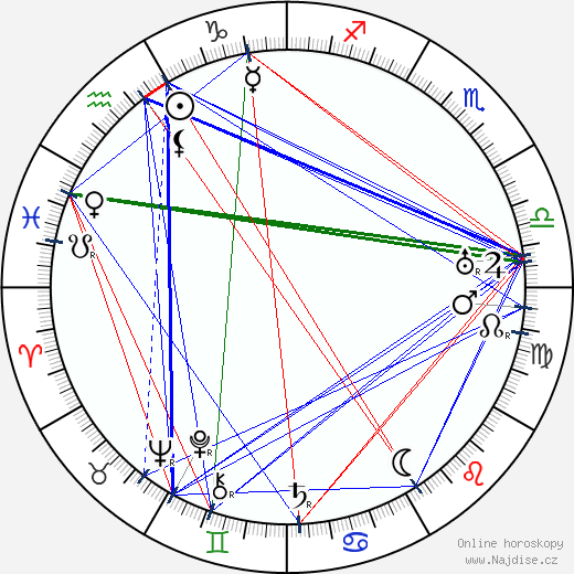 Rudi Bach wikipedie wiki 2018, 2019 horoskop