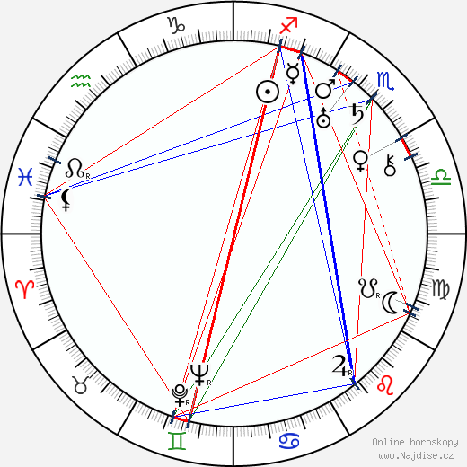 Rudolf Bachlet wikipedie wiki 2019, 2020 horoskop