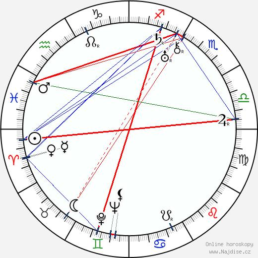 Rudolf Dassler wikipedie wiki 2020, 2021 horoskop