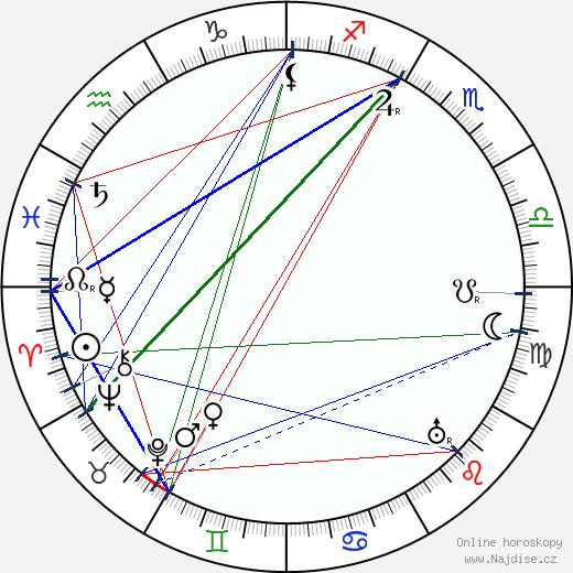 Rudolf Deyl st. wikipedie wiki 2020, 2021 horoskop
