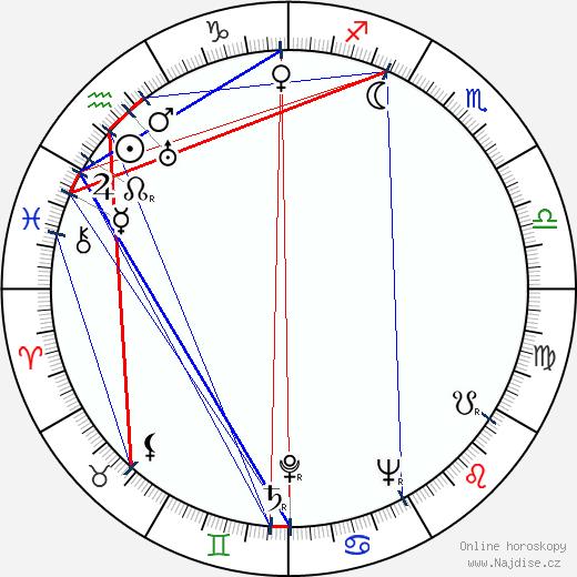 Rudolf Fabry wikipedie wiki 2017, 2018 horoskop